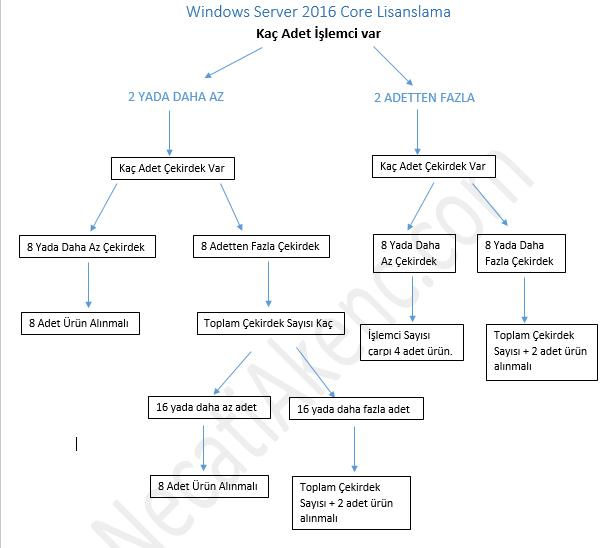 Windows Server 2016 Lisanslama Hakkında